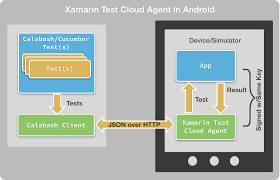 Introduction To Xamarin Test Cloud Xamarin