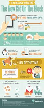 Text Message 2014 - text message marketing the new kid on the block infographic