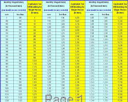 withholding tax table 2016 how to calculate our monthly tax withholding