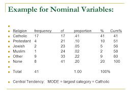 descriptive statistics healey chapters 3 and 4 1e or ch 3 2 3e