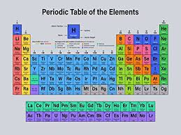 Al On Periodic Table Amazon Com Periodic Table Of Elements Poster 2017 Updates