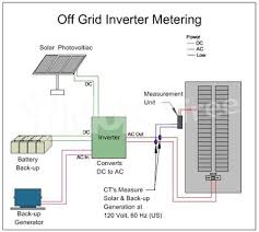 solar panel inverters other appliances mobofree com
