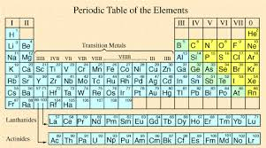 Br Element Periodic Table Period And More Terms From The Elements And Periodic Table