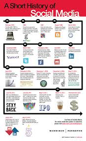 a history of social media infographics