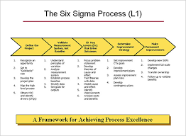 Six Sigma Excel Templates 6 Process Map Templates Free Pdf Excel Document Format