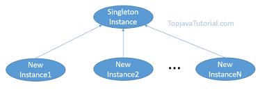 factory pattern in java with exle singleton design pattern in java top java tutorial