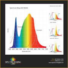 Hps Lights Sk600 Full Spectrum Led Grow Lights Spectrum King Led