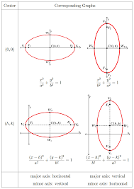 recall that for any point on the ellipse the sum of its distances from the foci is 2a