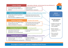 lessons learnt report template neighbourhood houses victoria useful links