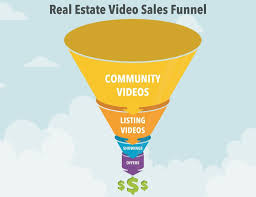 real estate video marketing u0027s biggest return on investment high
