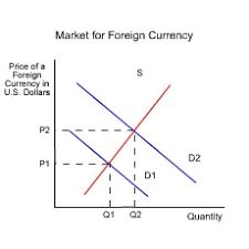 lesson exchange rates how money affects trade econedlink