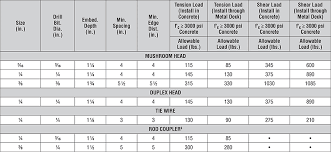 sts industrial anchor crimp technical data