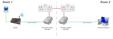 addon hp5100s av500 powerline adapter single pack 500mbps