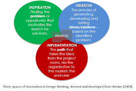 design thinking elements what is design thinking moov