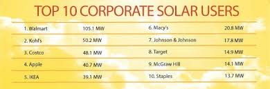 use solar these american businesses use the most solar power solar energy usa