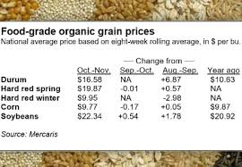 organic durum prices higher winter wheat lower in quarter food