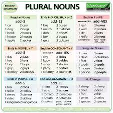 regular and irregular plural nouns in english spelling grammar