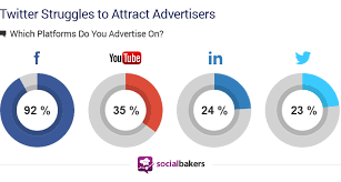the state of social advertising 2014 social media statistics