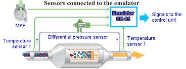 particulate filter emulator sk 05