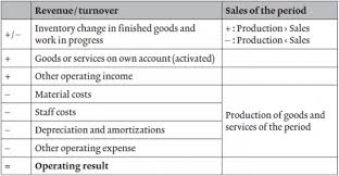 period costing and cost of sales method in external accounting