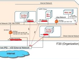 logical layout of network vcloud director 1 0 1 networking sles it 2 0