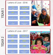 help letters of love send refugee children new year postcards milaap