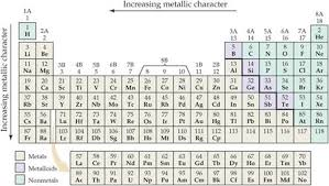 Metalloid Periodic Table Metals Nonmetals And Metalloids Periodic Properties Of The