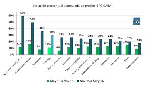 cuanto es el incremento del ipc ao 2016 nuevo ipc nueva herramienta inflación 4 2 observatorio