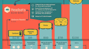 How Much Does It Cost Infographic How Much Does It Cost To Create A Virtual Reality App