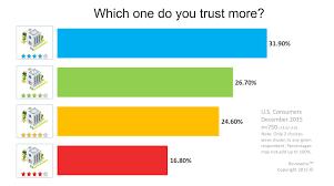 color star ratings trust levels reviewinc blog