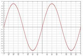 graphs of trigonometric functions math worksheet