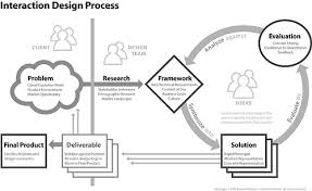 interaction design what is interaction design and how it works mockplus medium