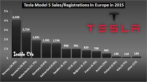 over half the tesla model s sedans sold in europe in 2015 were