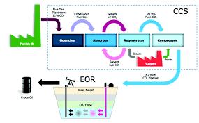 capturing carbon and seizing innovation petra nova is power u0027s