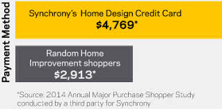 home design credit card retailers hvac financing synchrony bank
