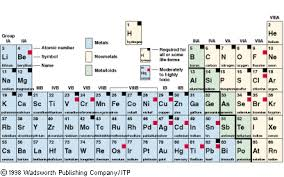 what is the purpose of the periodic table the periodic table purpose