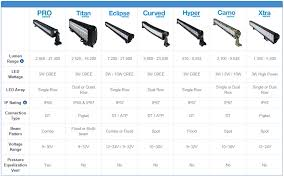 led light bar comparison straight off road led light bars off road led light bars super
