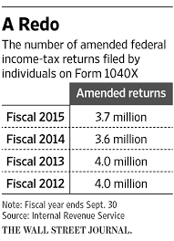 you made a mistake on your tax return should you amend it wsj