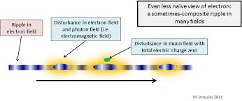 virtual particles what are they of particular significance