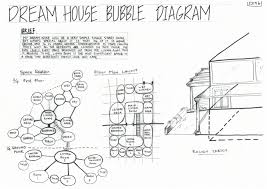 sugar spice and everything nice sj 14b dream house bubble diagram