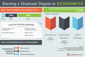 economics on gradschools com the graduate programs website