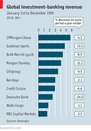 Investment Banking League Tables Global Investment Banking Revenue