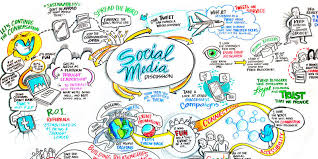 Social Media Plan Developing A Social Media Strategy Is Just Like Making A Business Plan