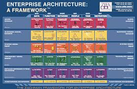 architecture example of enterprise architecture home design very