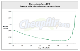how far in advance should i book my flights cheapair