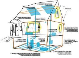 energy efficient house designs energy efficient house ideas