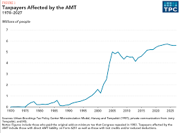 what is the amt tax policy center