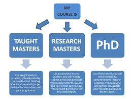 Research Project   Dissertations   Postgrad com Postgrad com