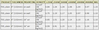 Density Table Yes But I Have Read That Higher Density Acoustic Insulation Like