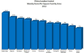 average rent cost average rent in central london hits a staggering 5k a month